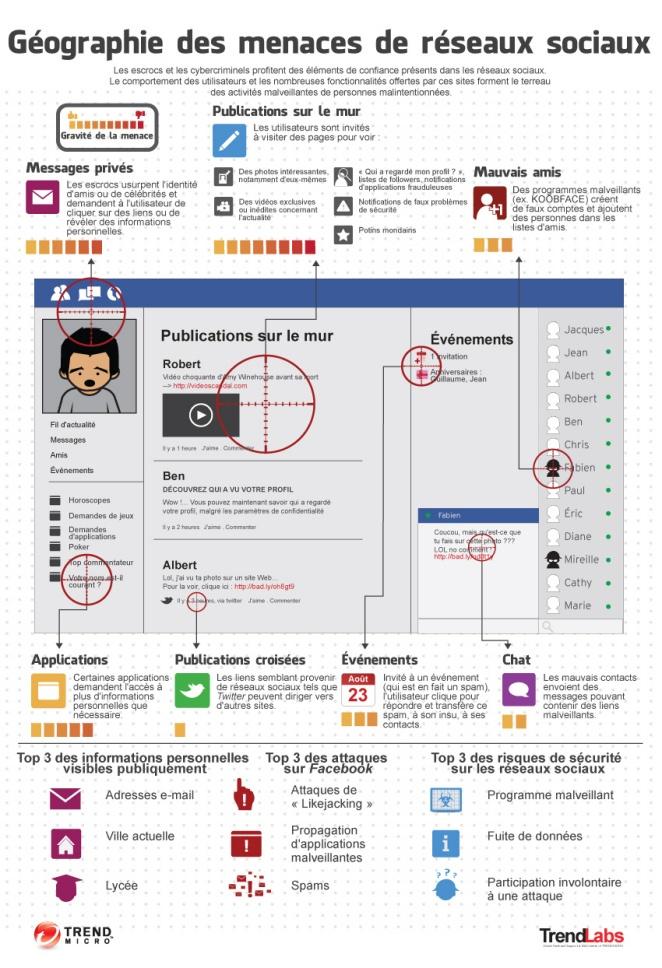 infographie menaces des réseaux sociaux