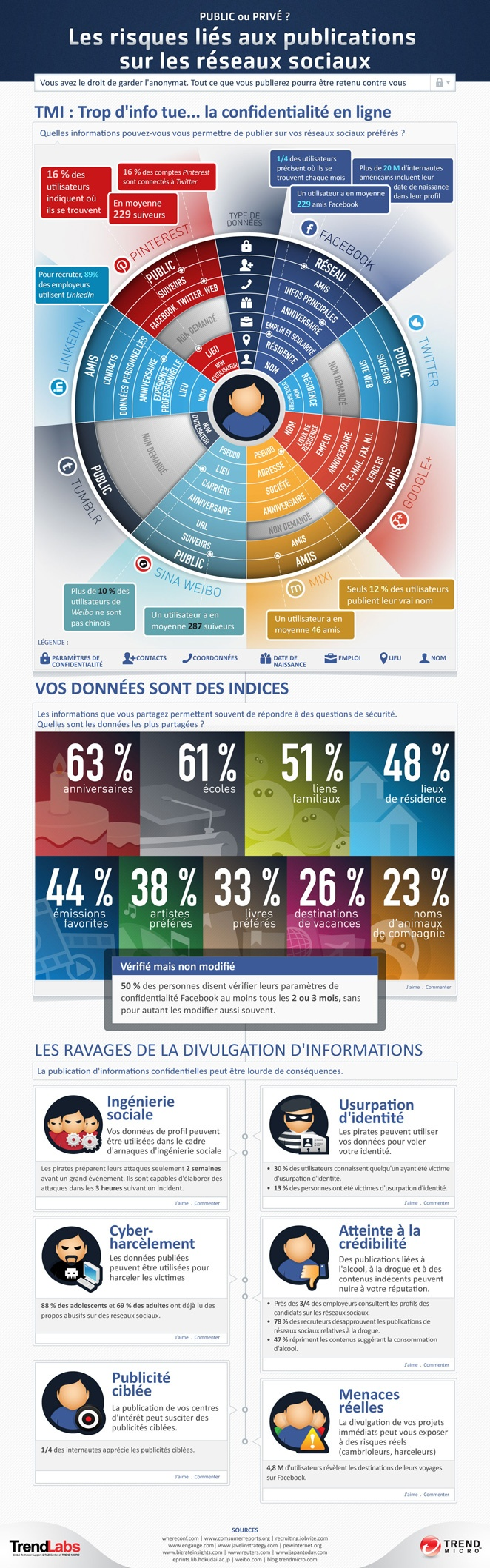 infographic-risk-of-posting-in-social-networks-fr