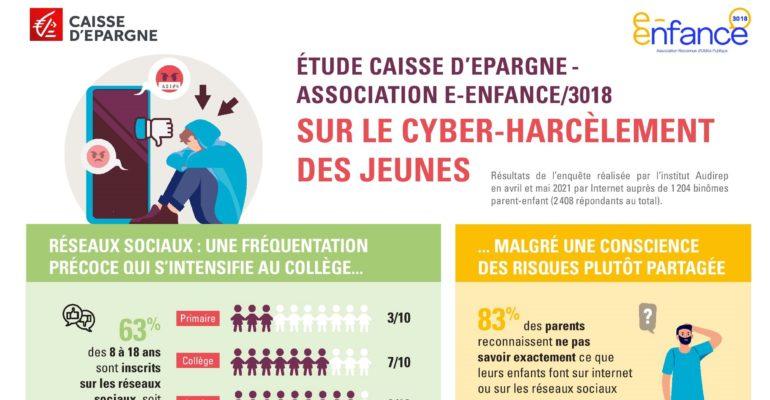 Infographie cyberharcèlement des jeunes